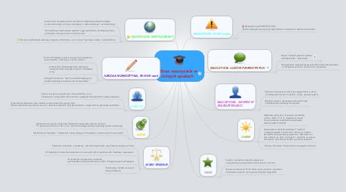 Mind Map: Obraz nauczyciela wróżnych epokach