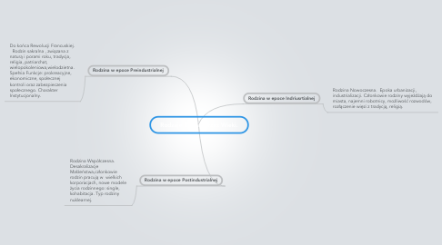 Mind Map: Rodzaje Rodzin przez Wieki.