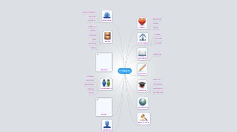 Mind Map: Pedagogika