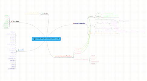 Mind Map: ปฎิบัติดารที่8 เรื่องการวิเคราะห์แอนไอออนบางชนิด