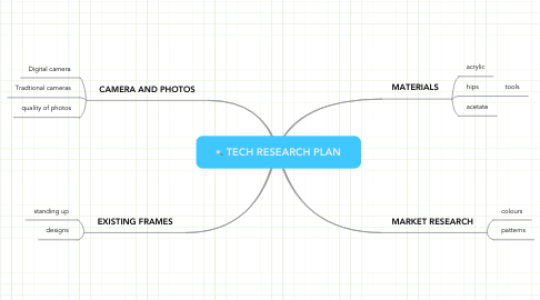 Mind Map: TECH RESEARCH PLAN
