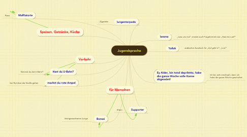Mind Map: Jugendsprache