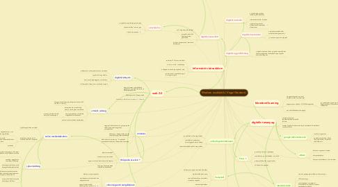 Mind Map: Modern eszközök ( Vogel Norbert)