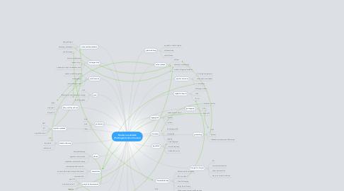 Mind Map: Modern eszközök (Pettinger-Szalma Vendel)