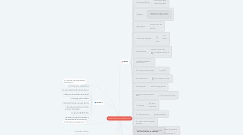 Mind Map: PLANO NACIONAL DE EDUCAÇÃO