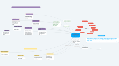 "Mind Map: INCOTERMS (International Commercial Terms), ""Términos Internacionales de Comercio"""