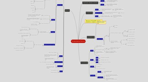 Mind Map: Conhecimentos Técnicos