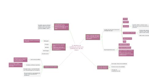 Mind Map: A influência da reabilitação protética na qualidade de vida dos idosos