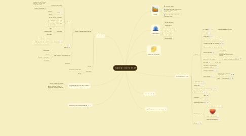 Mind Map: встреча ганчи 12.03.12