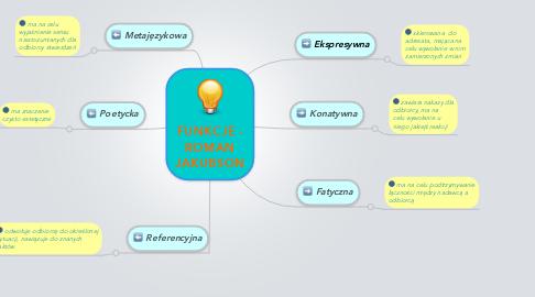 Mind Map: FUNKCJE - ROMAN JAKUBSON