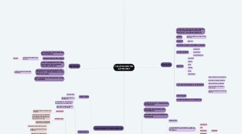 Mind Map: FUNÇÕES MENTAIS SUPERIORES