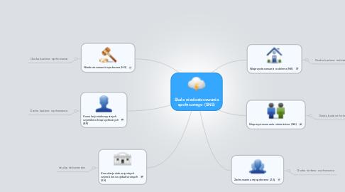 Mind Map: Skala niedostosowaniaspołecznego (SNS)
