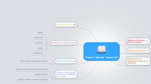 """Mind Map: Pojęcie """"płynnej"""" tożsamości"""
