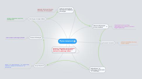 Mind Map: Płynna tożsamość