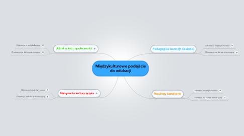 Mind Map: Międzykulturowe podejście do edukacji