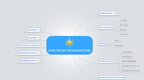 Mind Map: DYSCYPLINY PEDAGOGICZNE