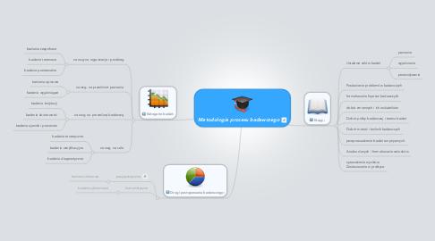 Mind Map: Metodologia procesu badawczego