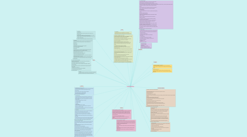 Mind Map: ASPECTOS RELEVANTES (ISO 45001)