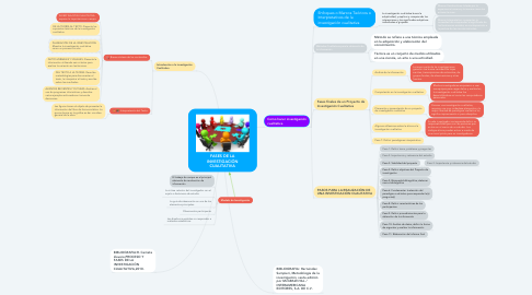Mind Map: FASES DE LA INVESTIGACIÓN CUALITATIVA