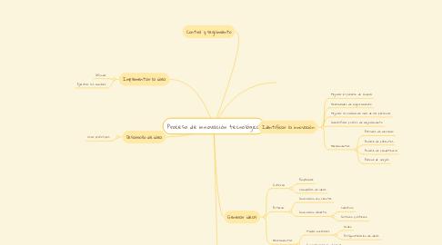 Mind Map: Proceso de innovación tecnológica