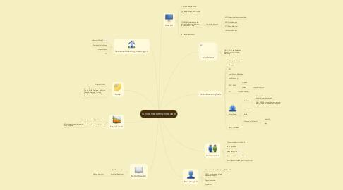 Mind Map: Online Marketing Interview