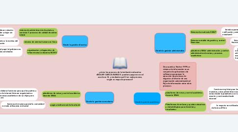 Mind Map: ¿cómo los procesos de la institución educativa AMAURY GARCÍA BURGOS  pueden apoyarse con el uso de un SI, y mediante qué SI en cada proceso, según su mapa de procesos?