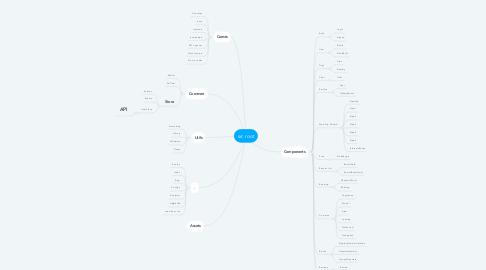 Mind Map: src root
