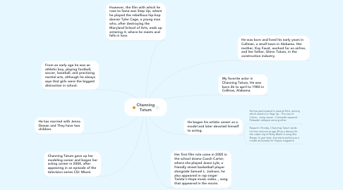Mind Map: Channing Tatum