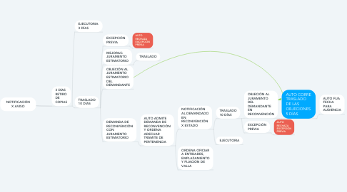 Mind Map: NOTIFICACIÓN X AVISO