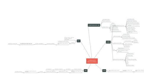 Mind Map: LEGISLAÇÃO ESDUCACIONAL