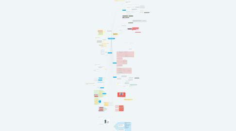 Mind Map: REKA BENTUK KOLAM ( UDANG GALAH)