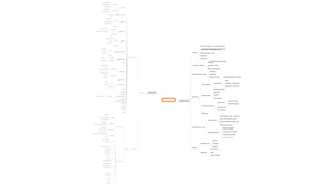 Mind Map: Гадание ТАРО