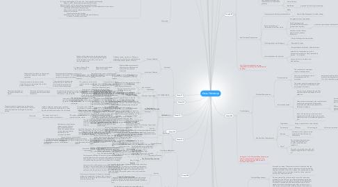 Mind Map: Phase 7 Mindmap