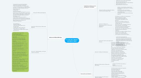 Mind Map: LEY AVELINO SIÑANI Y ELIZARDO PEREZ