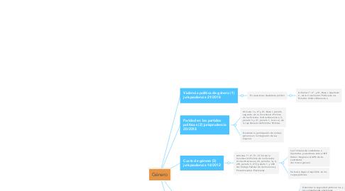 Mind Map: DELACIÓN, ACEPTACIÓN Y REPUDIACIÓN DE LA HERENCIA.