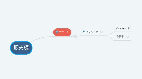 Mind Map: 販売編