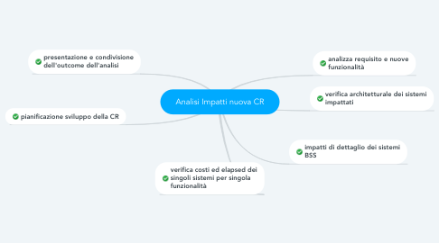Mind Map: Analisi Impatti nuova CR