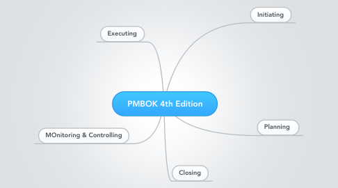 Mind Map: PMBOK 4th Edition