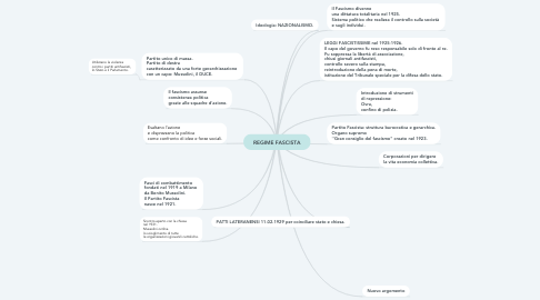 Mind Map: REGIME FASCISTA