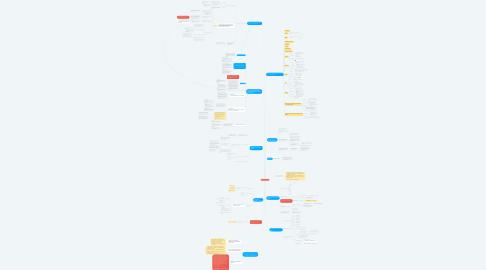 Mind Map: Gestão de Crise (MODELO)