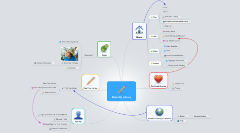 Mind Map: Rate My Library