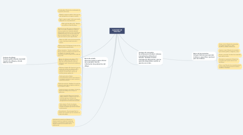"Mind Map: AutoCAD 2D ""Interfaz"""
