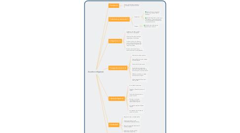 Mind Map: DERECHO SUCESORIO