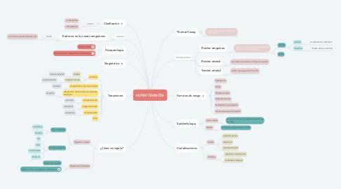 Mind Map: HIPERTENSIÓN