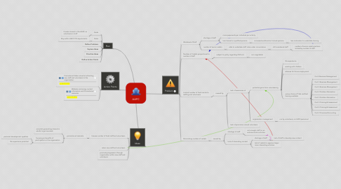 Mind Map: AAFC