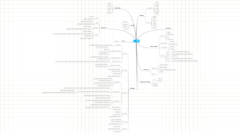 Mind Map: ITE