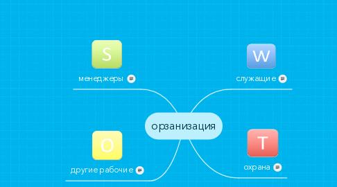 Mind Map: орзанизация
