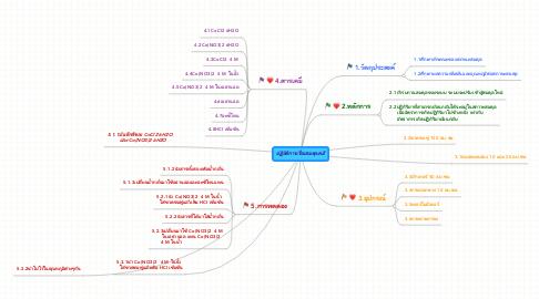 Mind Map: ปฏิบัติการเรื่องสมดุลเคมี