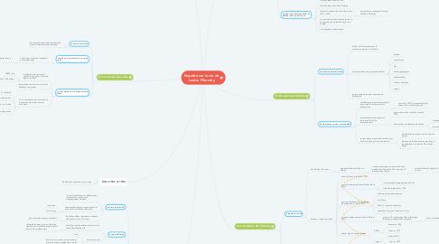 Mind Map: Enquête sur la vie de Louise Pikovsky