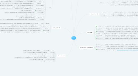 Mind Map: DASH